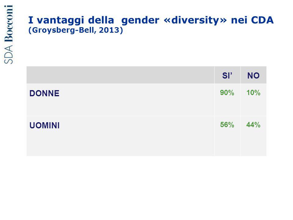 I vantaggi della gender «diversity» nei CDA (Groysberg-Bell, 2013) SI'NO DONNE 90%10% UOMINI 56%44%