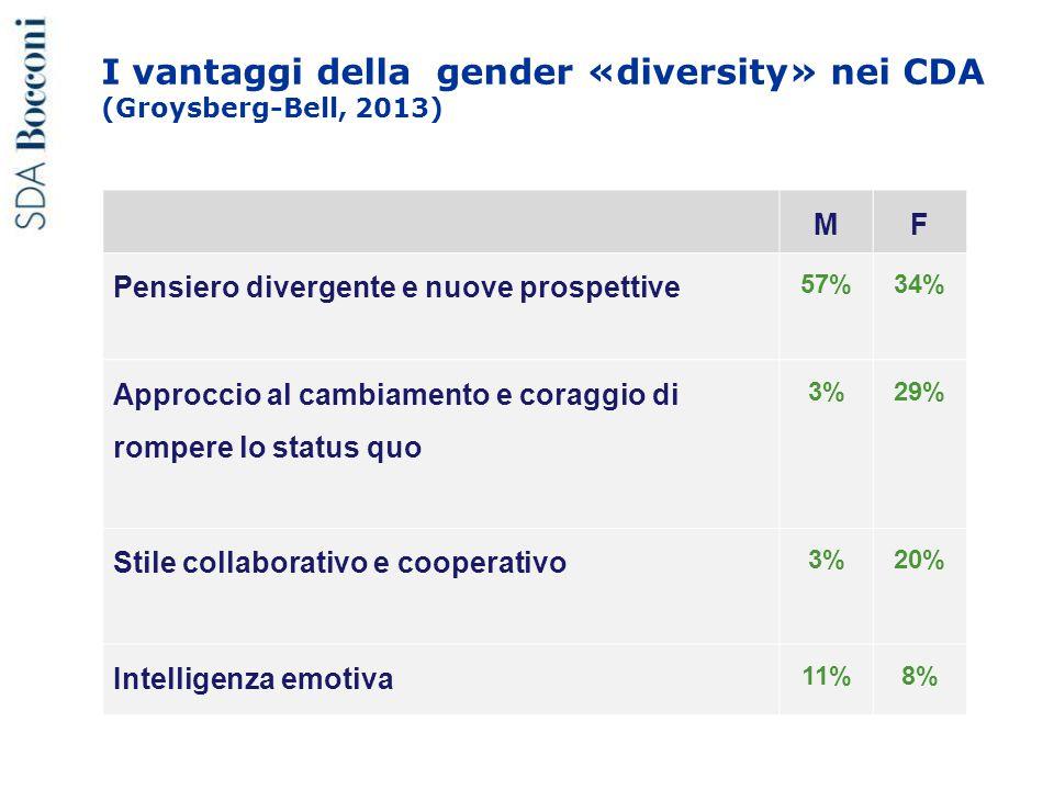 I vantaggi della gender «diversity» nei CDA (Groysberg-Bell, 2013) MF Pensiero divergente e nuove prospettive 57%34% Approccio al cambiamento e coragg