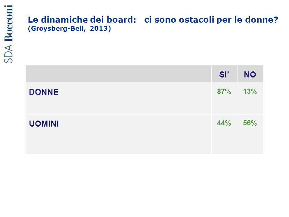 Le dinamiche dei board: ci sono ostacoli per le donne? (Groysberg-Bell, 2013) SI'NO DONNE 87%13% UOMINI 44%56%