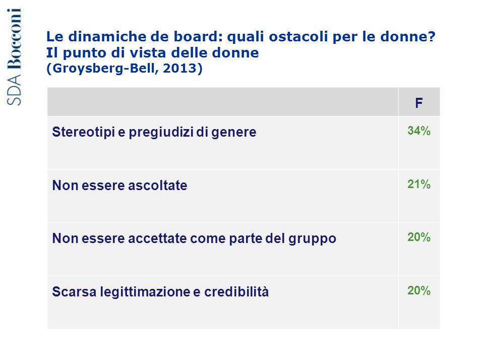 Le dinamiche de board: quali ostacoli per le donne? Il punto di vista delle donne (Groysberg-Bell, 2013) F Stereotipi e pregiudizi di genere 34% Non e