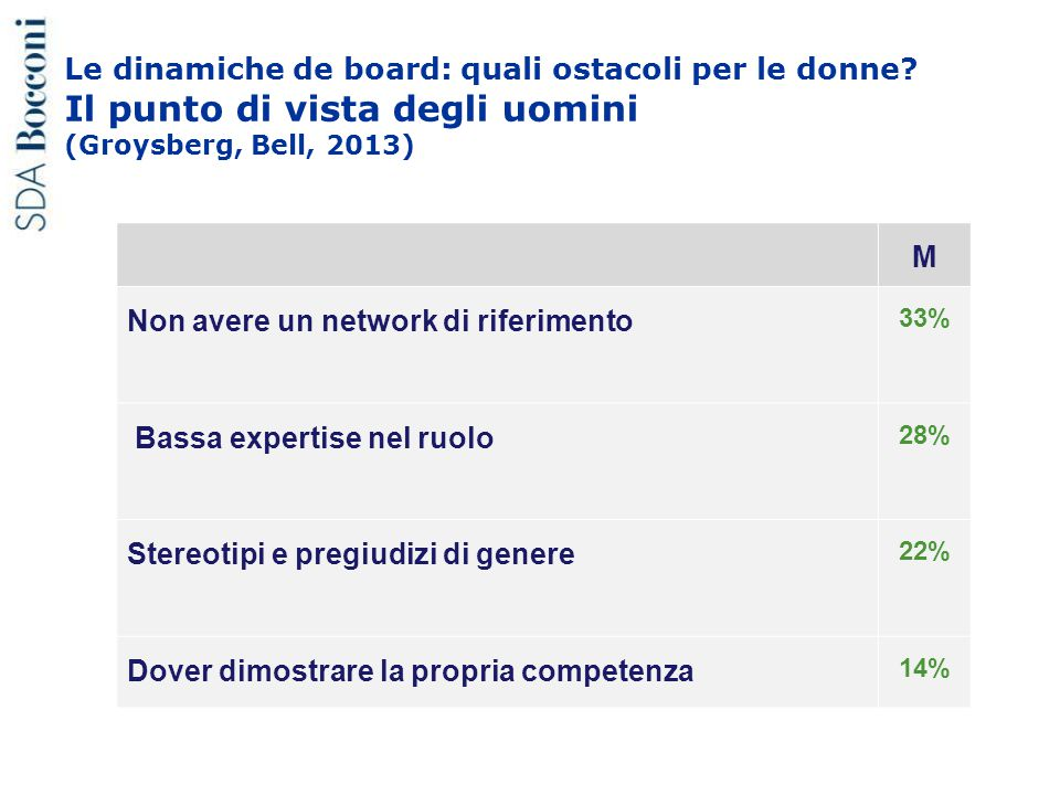 Le dinamiche de board: quali ostacoli per le donne? Il punto di vista degli uomini (Groysberg, Bell, 2013) M Non avere un network di riferimento 33% B