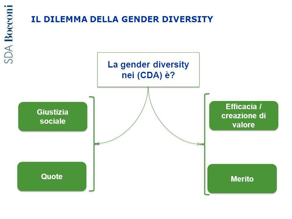 La gender diversity nei (CDA) è? Giustizia sociale Efficacia / creazione di valore Merito IL DILEMMA DELLA GENDER DIVERSITY Quote