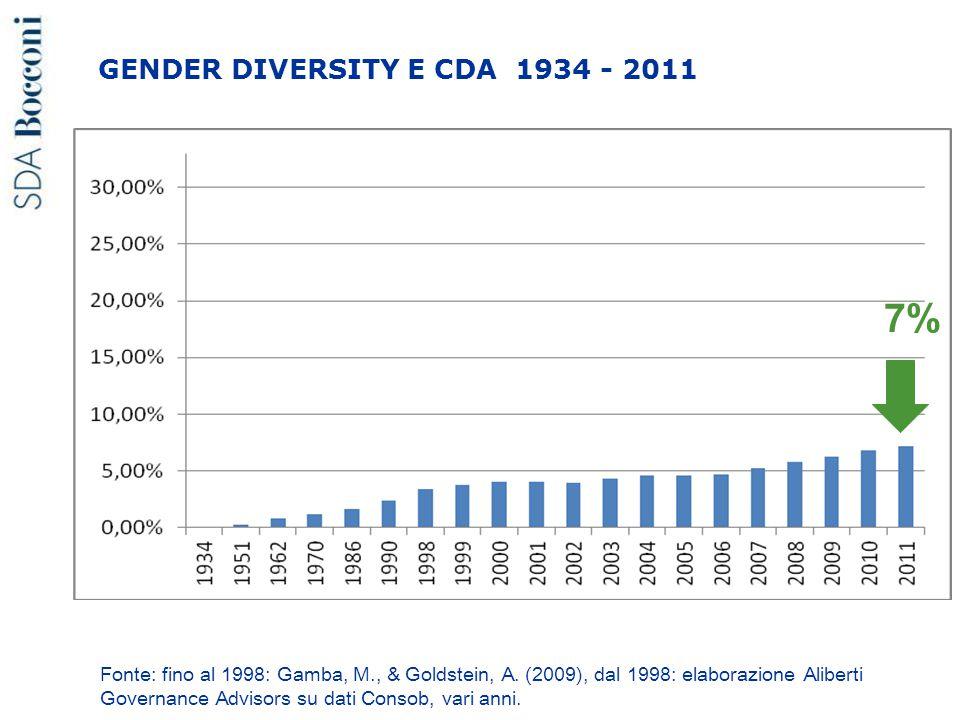 Fonte: fino al 1998: Gamba, M., & Goldstein, A. (2009), dal 1998: elaborazione Aliberti Governance Advisors su dati Consob, vari anni. 7% GENDER DIVER
