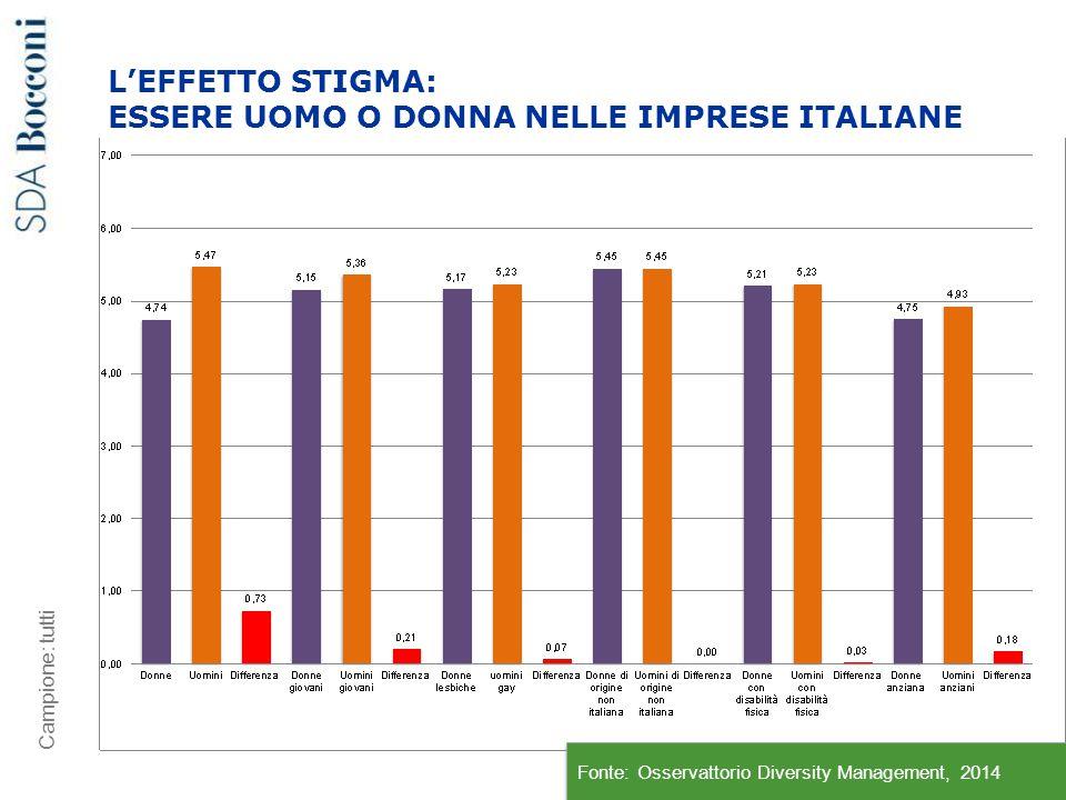 L'EFFETTO STIGMA: ESSERE UOMO O DONNA NELLE IMPRESE ITALIANE 9 Campione: tutti Fonte: Osservattorio Diversity Management, 2014