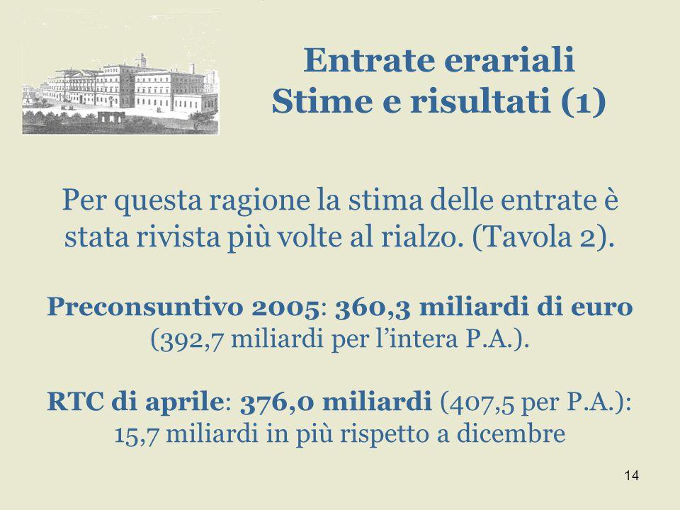 14 Per questa ragione la stima delle entrate è stata rivista più volte al rialzo. (Tavola 2). Preconsuntivo 2005: 360,3 miliardi di euro (392,7 miliar