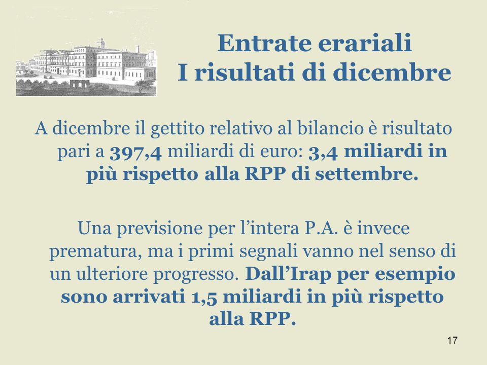 17 A dicembre il gettito relativo al bilancio è risultato pari a 397,4 miliardi di euro: 3,4 miliardi in più rispetto alla RPP di settembre.