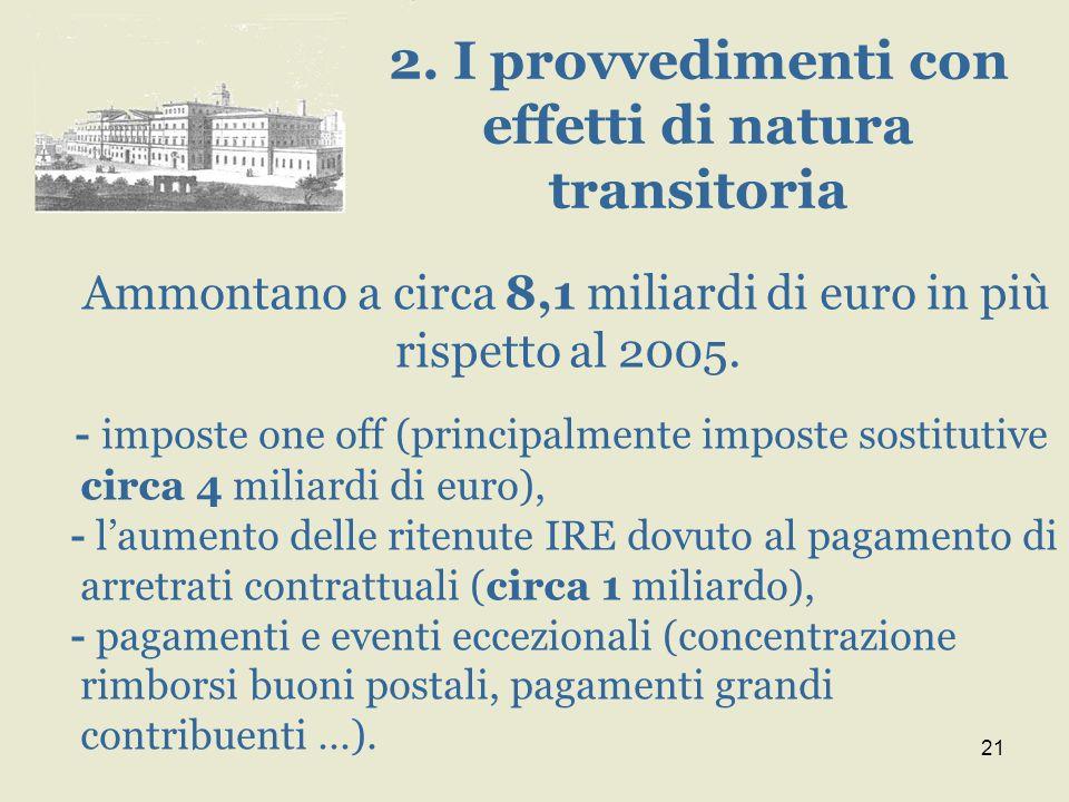 21 Ammontano a circa 8,1 miliardi di euro in più rispetto al 2005. - imposte one off (principalmente imposte sostitutive circa 4 miliardi di euro), -