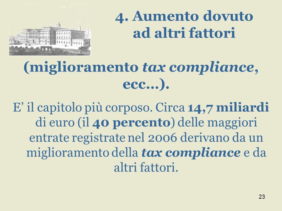 23 (miglioramento tax compliance, ecc…). E' il capitolo più corposo. Circa 14,7 miliardi di euro (il 40 percento) delle maggiori entrate registrate ne