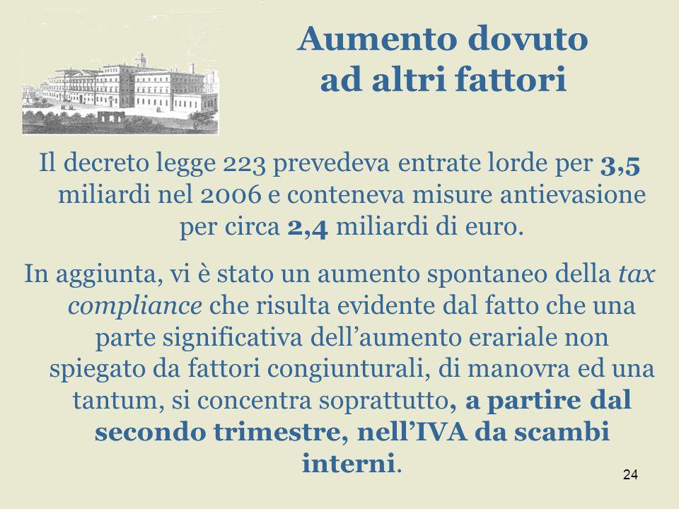 24 Il decreto legge 223 prevedeva entrate lorde per 3,5 miliardi nel 2006 e conteneva misure antievasione per circa 2,4 miliardi di euro.