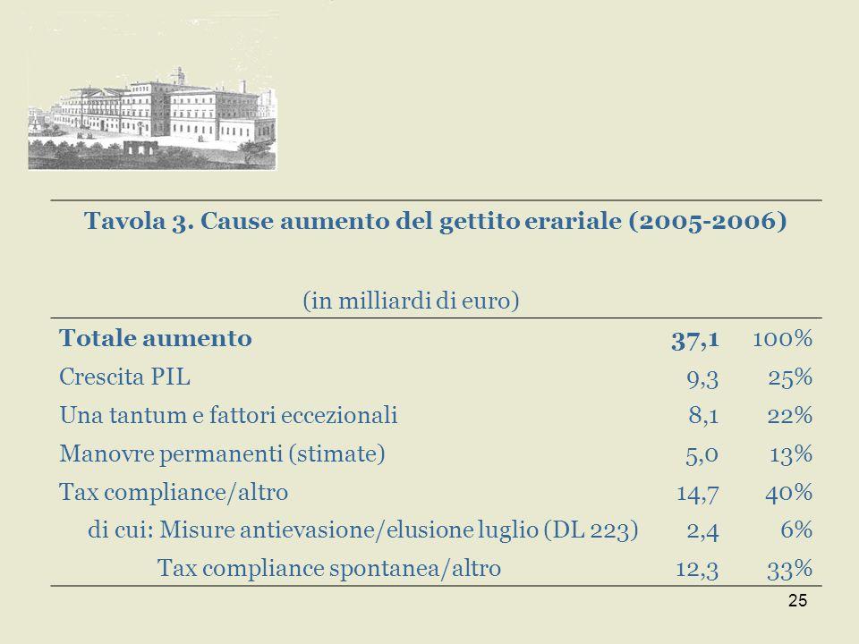 25 Tavola 3. Cause aumento del gettito erariale (2005-2006) (in milliardi di euro) Totale aumento37,1100% Crescita PIL9,325% Una tantum e fattori ecce