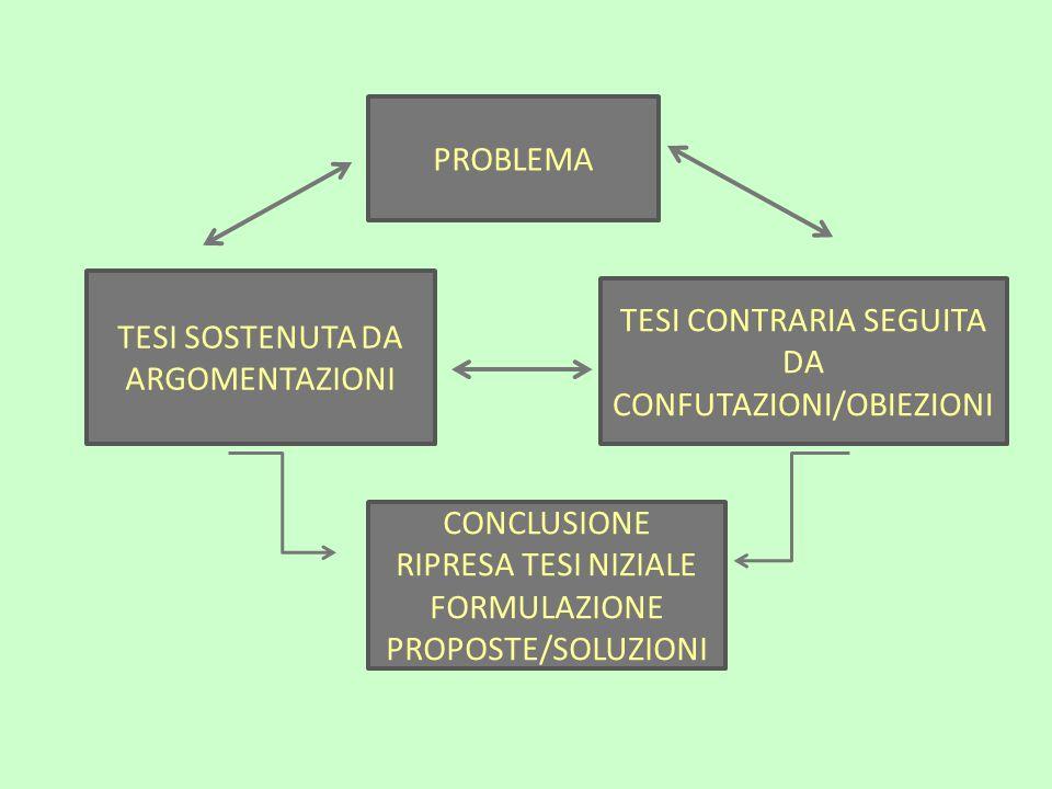 PROBLEMA TESI SOSTENUTA DA ARGOMENTAZIONI TESI CONTRARIA SEGUITA DA CONFUTAZIONI/OBIEZIONI CONCLUSIONE RIPRESA TESI NIZIALE FORMULAZIONE PROPOSTE/SOLUZIONI