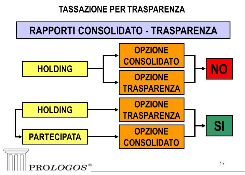 15 TASSAZIONE PER TRASPARENZA RAPPORTI CONSOLIDATO - TRASPARENZA HOLDING OPZIONE CONSOLIDATO OPZIONE TRASPARENZA NO HOLDING PARTECIPATA OPZIONE TRASPARENZA SI OPZIONE CONSOLIDATO