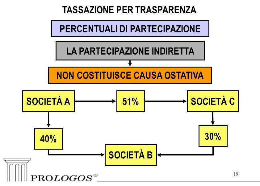 16 TASSAZIONE PER TRASPARENZA PERCENTUALI DI PARTECIPAZIONE LA PARTECIPAZIONE INDIRETTA NON COSTITUISCE CAUSA OSTATIVA SOCIETÀ A 40% SOCIETÀ B 51%SOCIETÀ C 30%