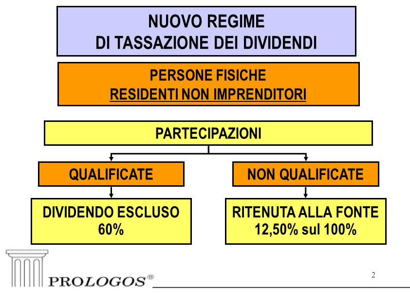 2 2 PERSONE FISICHE RESIDENTI NON IMPRENDITORI PARTECIPAZIONI DIVIDENDO ESCLUSO 60% NON QUALIFICATE RITENUTA ALLA FONTE 12,50% sul 100% QUALIFICATE NUOVO REGIME DI TASSAZIONE DEI DIVIDENDI