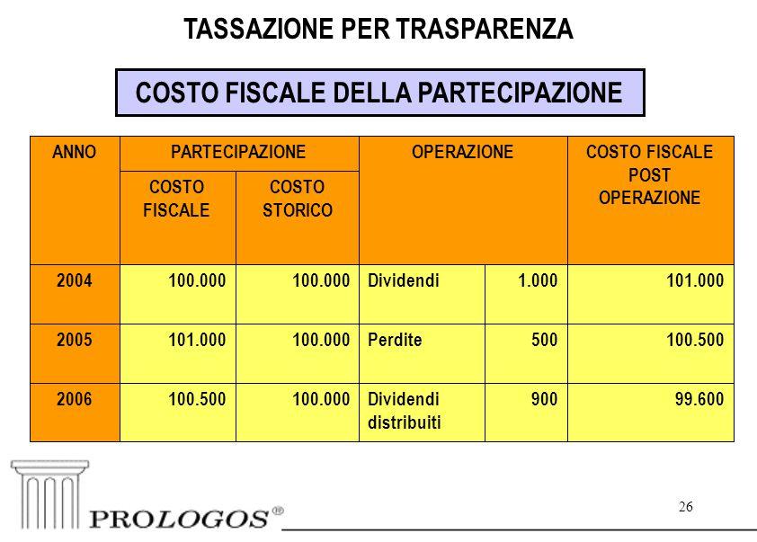 26 TASSAZIONE PER TRASPARENZA COSTO FISCALE DELLA PARTECIPAZIONE 99.600900Dividendi distribuiti 100.000100.5002006 100.500500Perdite100.000101.0002005 101.0001.000Dividendi100.000 2004 COSTO STORICO COSTO FISCALE COSTO FISCALE POST OPERAZIONE OPERAZIONEPARTECIPAZIONEANNO