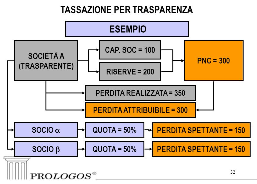 32 PERDITA SPETTANTE = 150 32 TASSAZIONE PER TRASPARENZA ESEMPIO SOCIETÀ A (TRASPARENTE) PNC = 300 CAP.