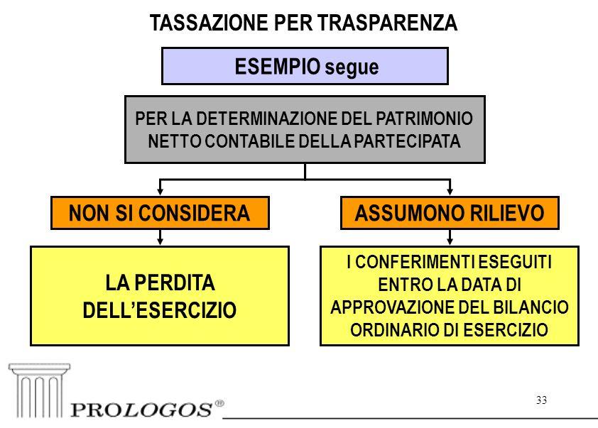 33 TASSAZIONE PER TRASPARENZA ESEMPIO segue PER LA DETERMINAZIONE DEL PATRIMONIO NETTO CONTABILE DELLA PARTECIPATA ASSUMONO RILIEVO I CONFERIMENTI ESEGUITI ENTRO LA DATA DI APPROVAZIONE DEL BILANCIO ORDINARIO DI ESERCIZIO NON SI CONSIDERA LA PERDITA DELL'ESERCIZIO