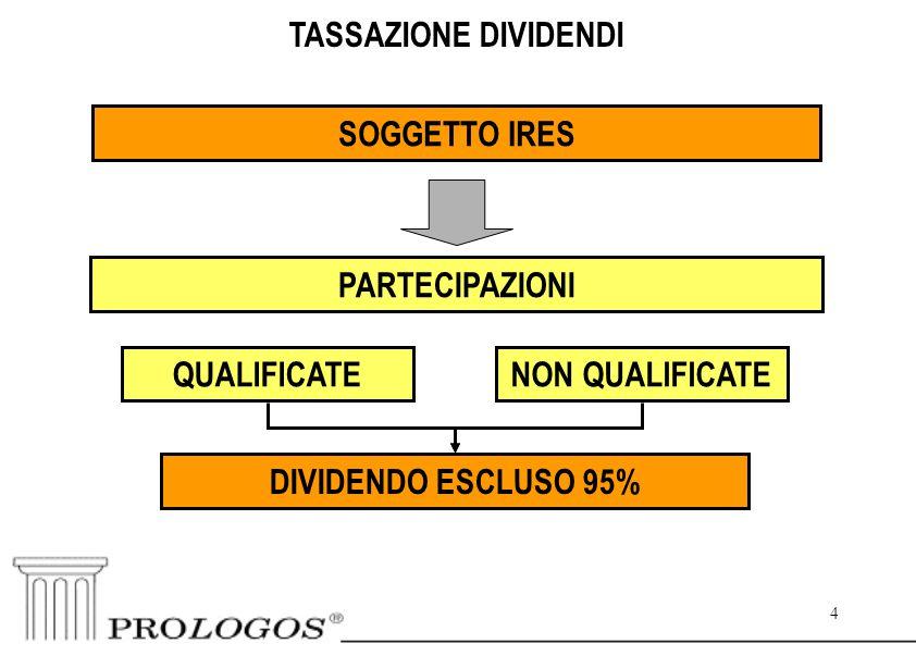 4 4 TASSAZIONE DIVIDENDI SOGGETTO IRES DIVIDENDO ESCLUSO 95% NON QUALIFICATEQUALIFICATE PARTECIPAZIONI
