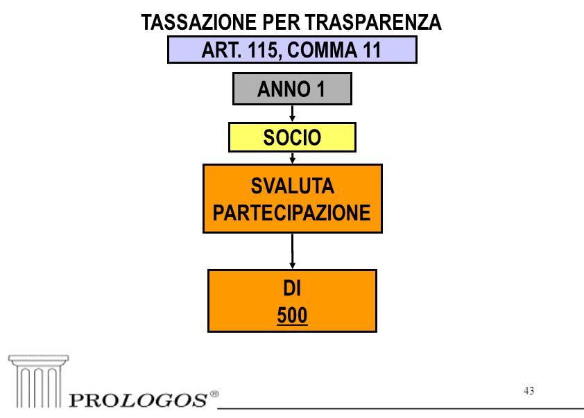 43 TASSAZIONE PER TRASPARENZA ART. 115, COMMA 11 ANNO 1 SOCIO SVALUTA PARTECIPAZIONE DI 500