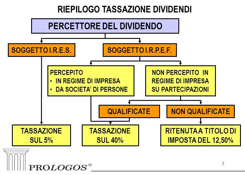 5 5 RIEPILOGO TASSAZIONE DIVIDENDI SOGGETTO I.R.E.S.