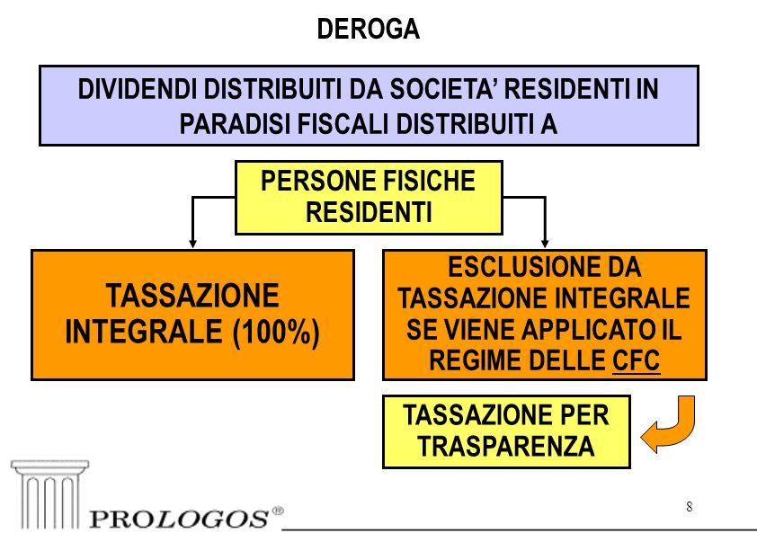 8 8 DEROGA DIVIDENDI DISTRIBUITI DA SOCIETA' RESIDENTI IN PARADISI FISCALI DISTRIBUITI A PERSONE FISICHE RESIDENTI ESCLUSIONE DA TASSAZIONE INTEGRALE SE VIENE APPLICATO IL REGIME DELLE CFC TASSAZIONE INTEGRALE (100%) TASSAZIONE PER TRASPARENZA