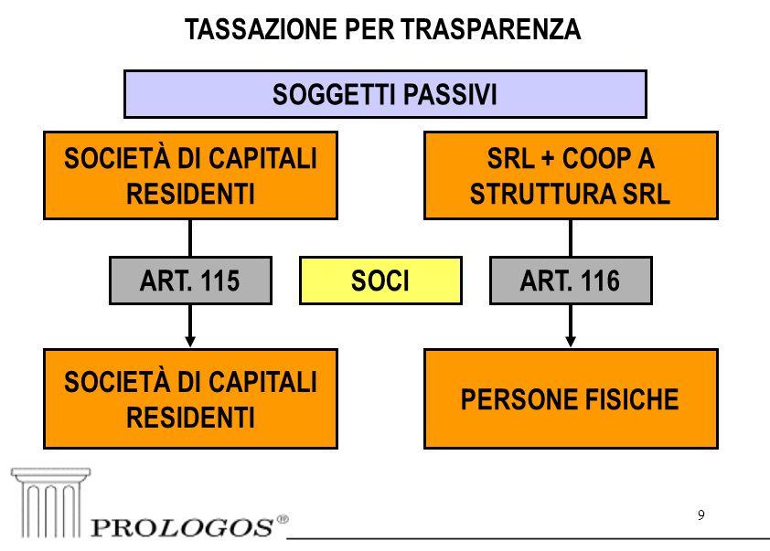 9 9 SOGGETTI PASSIVI SOCIETÀ DI CAPITALI RESIDENTI SRL + COOP A STRUTTURA SRL SOCIETÀ DI CAPITALI RESIDENTI PERSONE FISICHE SOCIART.