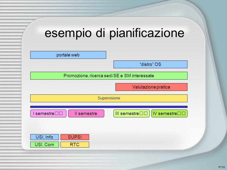 esempio di pianificazione portale web distro OS Promozione, ricerca sedi SE e SM interessate I semestreII semestreIII semestreIV semestre Valutazione pratica Supervisione USI, Info USI, Com SUPSI RTC RT05