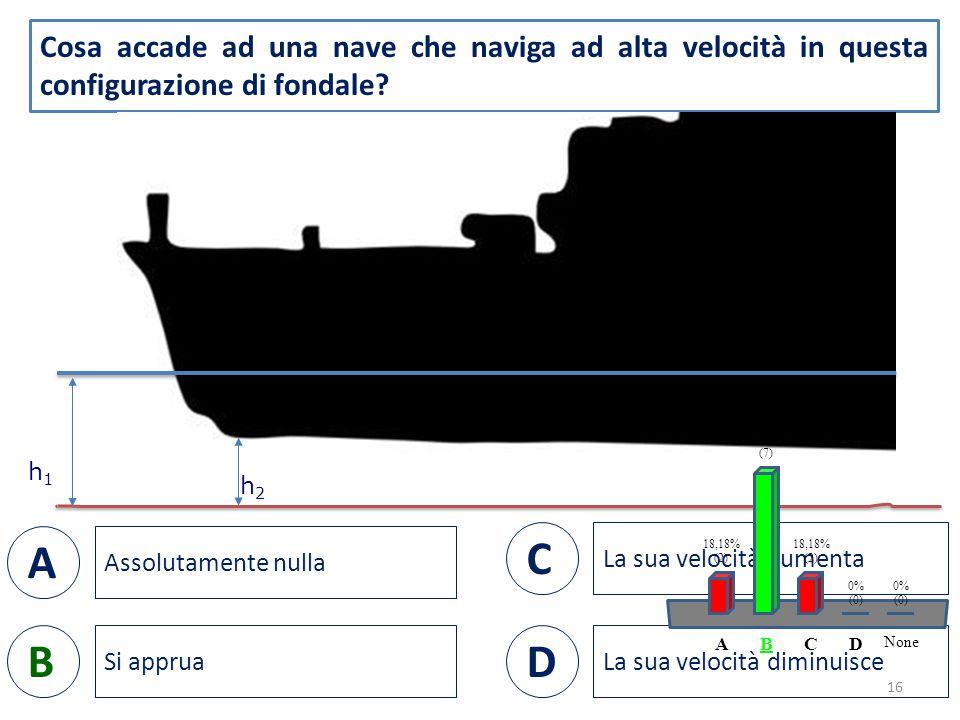 Cosa accade ad una nave che naviga ad alta velocità in questa configurazione di fondale.