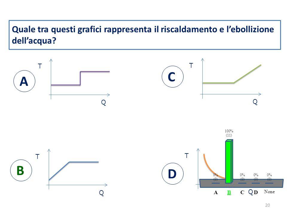 Quale tra questi grafici rappresenta il riscaldamento e l'ebollizione dell'acqua.