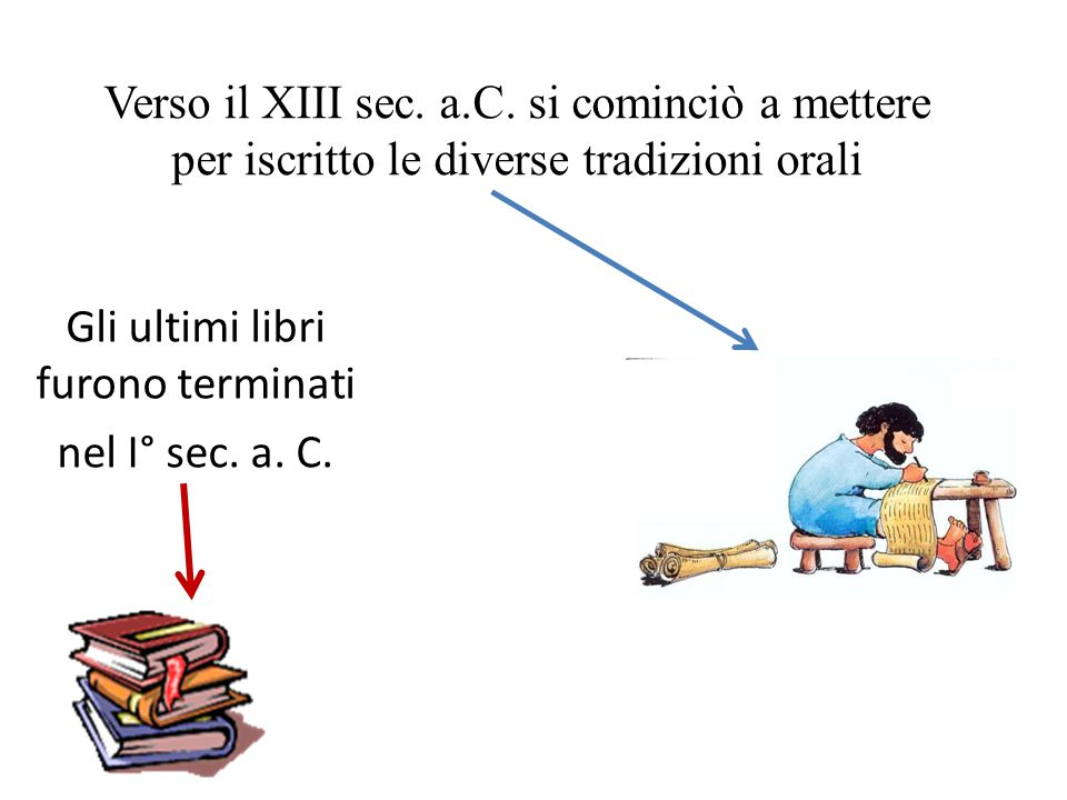 Verso il XIII sec. a.C. si cominciò a mettere per iscritto le diverse tradizioni orali Gli ultimi libri furono terminati nel I° sec. a. C.