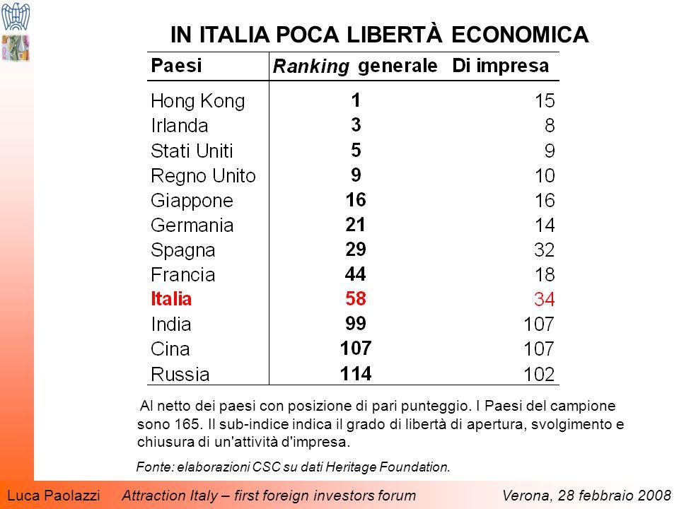 Luca Paolazzi Attraction Italy – first foreign investors forum Verona, 28 febbraio 2008 IN ITALIA POCA LIBERTÀ ECONOMICA Al netto dei paesi con posizione di pari punteggio.