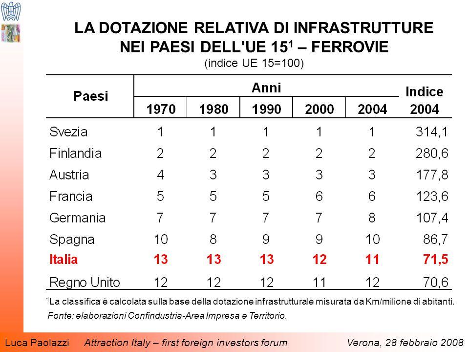Luca Paolazzi Attraction Italy – first foreign investors forum Verona, 28 febbraio 2008 LA DOTAZIONE RELATIVA DI INFRASTRUTTURE NEI PAESI DELL UE 15 1 – FERROVIE (indice UE 15=100) 1 La classifica è calcolata sulla base della dotazione infrastrutturale misurata da Km/milione di abitanti.