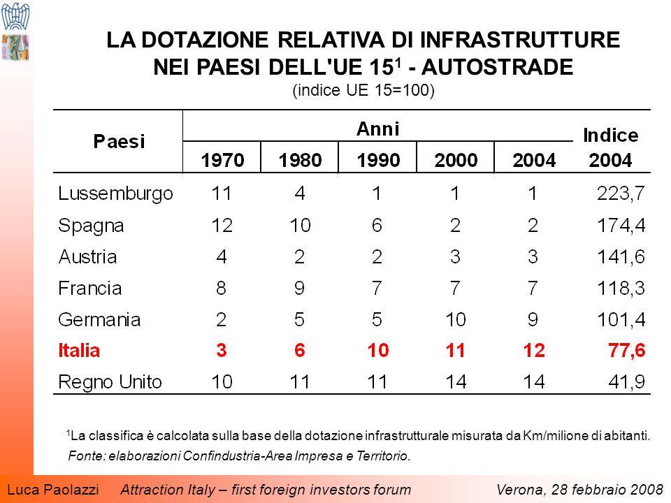 Luca Paolazzi Attraction Italy – first foreign investors forum Verona, 28 febbraio 2008 LA DOTAZIONE RELATIVA DI INFRASTRUTTURE NEI PAESI DELL UE 15 1 - AUTOSTRADE (indice UE 15=100) 1 La classifica è calcolata sulla base della dotazione infrastrutturale misurata da Km/milione di abitanti.