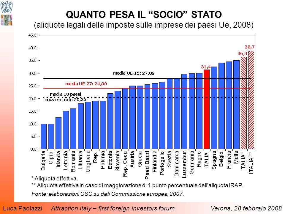Luca Paolazzi Attraction Italy – first foreign investors forum Verona, 28 febbraio 2008 QUANTO PESA IL SOCIO STATO (aliquote legali delle imposte sulle imprese dei paesi Ue, 2008) * Aliquota effettiva.