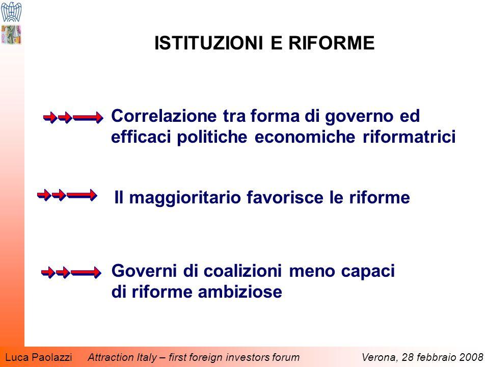 Luca Paolazzi Attraction Italy – first foreign investors forum Verona, 28 febbraio 2008 ISTITUZIONI E RIFORME Correlazione tra forma di governo ed efficaci politiche economiche riformatrici Il maggioritario favorisce le riforme Governi di coalizioni meno capaci di riforme ambiziose