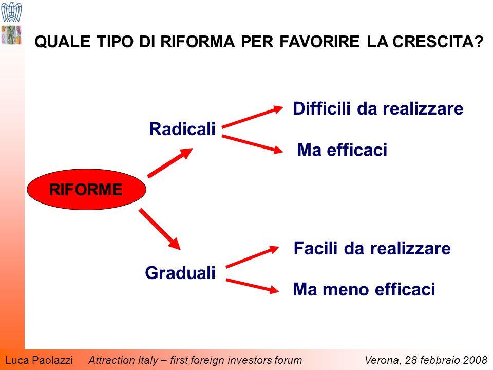 Luca Paolazzi Attraction Italy – first foreign investors forum Verona, 28 febbraio 2008 QUALE TIPO DI RIFORMA PER FAVORIRE LA CRESCITA.