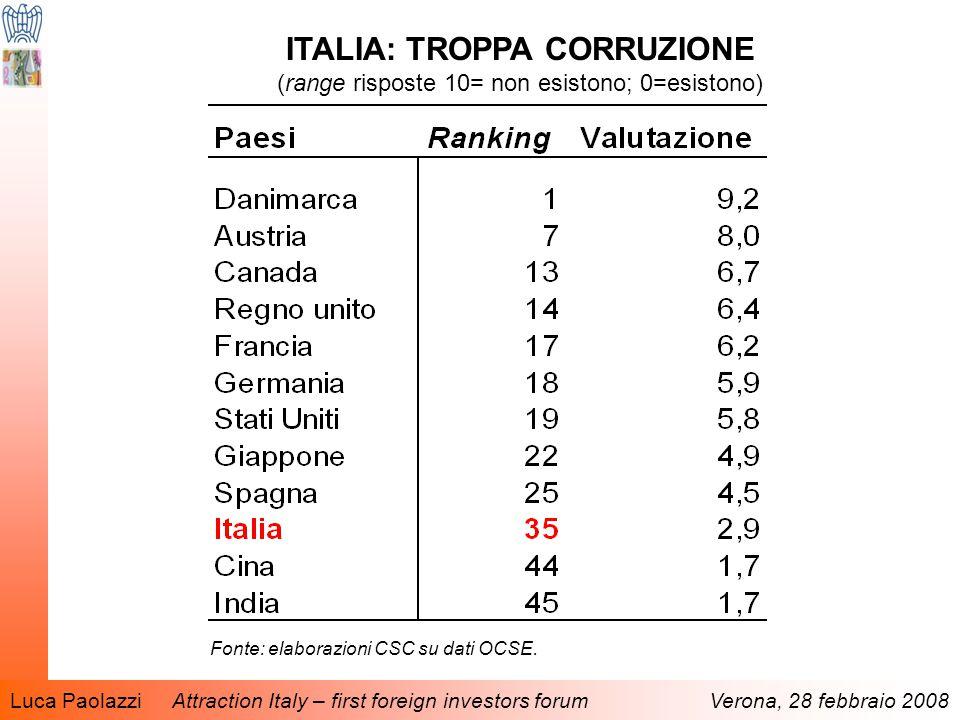 Luca Paolazzi Attraction Italy – first foreign investors forum Verona, 28 febbraio 2008 ITALIA: TROPPA CORRUZIONE (range risposte 10= non esistono; 0=esistono) Fonte: elaborazioni CSC su dati OCSE.