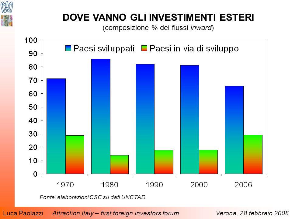 Luca Paolazzi Attraction Italy – first foreign investors forum Verona, 28 febbraio 2008 DOVE VANNO GLI INVESTIMENTI ESTERI (composizione % dei flussi inward) Fonte: elaborazioni CSC su dati UNCTAD.