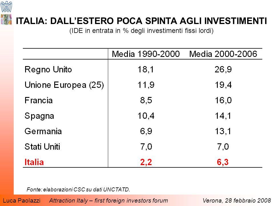 Luca Paolazzi Attraction Italy – first foreign investors forum Verona, 28 febbraio 2008 ITALIA: DALL'ESTERO POCA SPINTA AGLI INVESTIMENTI (IDE in entrata in % degli investimenti fissi lordi) Fonte: elaborazioni CSC su dati UNCTATD.