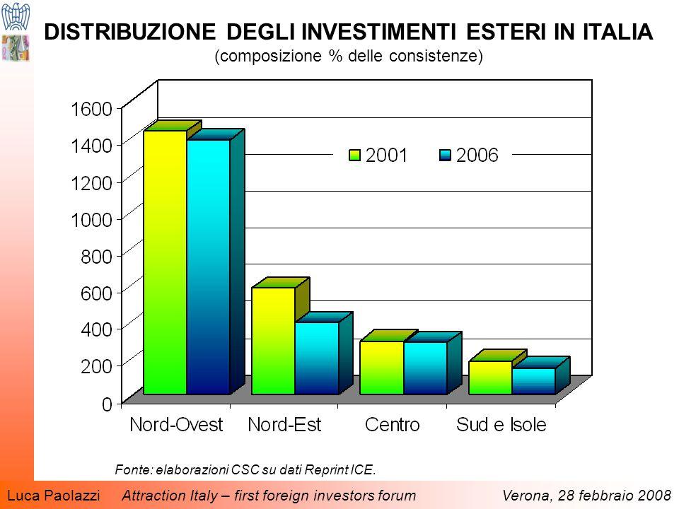 Luca Paolazzi Attraction Italy – first foreign investors forum Verona, 28 febbraio 2008 DISTRIBUZIONE DEGLI INVESTIMENTI ESTERI IN ITALIA (composizione % delle consistenze) Fonte: elaborazioni CSC su dati Reprint ICE.