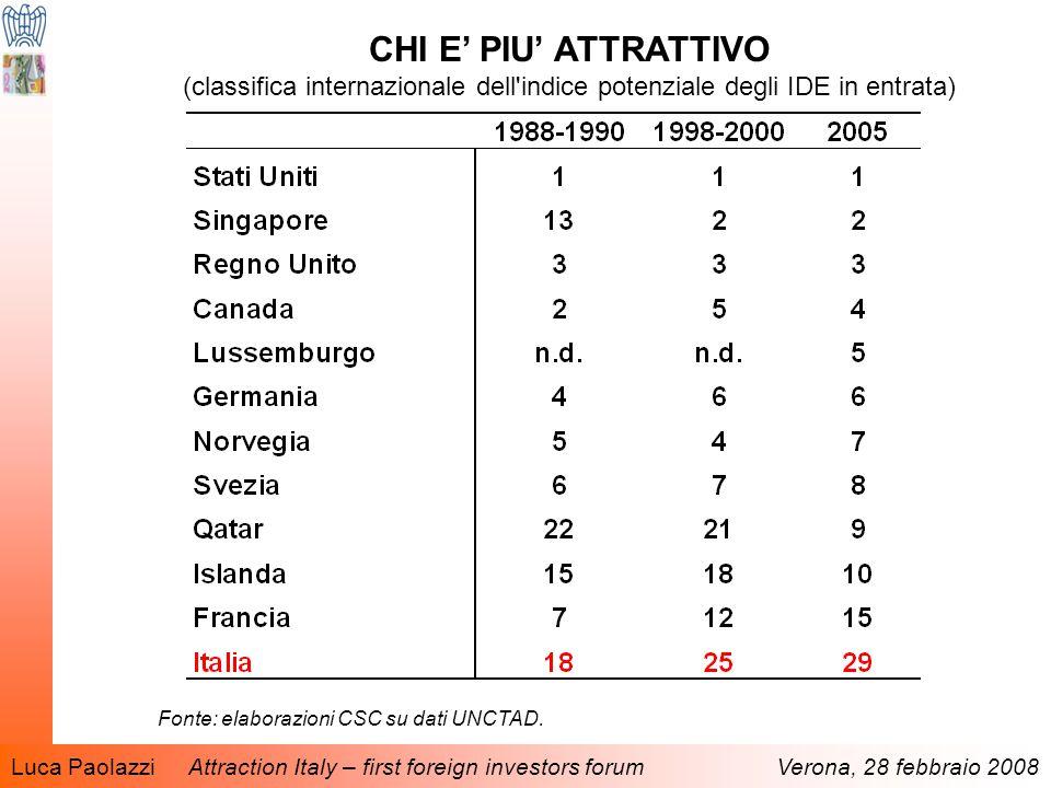 Luca Paolazzi Attraction Italy – first foreign investors forum Verona, 28 febbraio 2008 CHI E' PIU' ATTRATTIVO (classifica internazionale dell indice potenziale degli IDE in entrata) Fonte: elaborazioni CSC su dati UNCTAD.