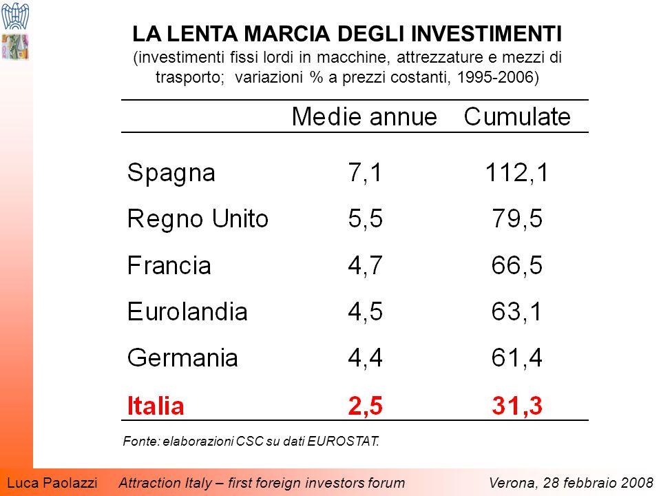 Luca Paolazzi Attraction Italy – first foreign investors forum Verona, 28 febbraio 2008 LA LENTA MARCIA DEGLI INVESTIMENTI (investimenti fissi lordi in macchine, attrezzature e mezzi di trasporto; variazioni % a prezzi costanti, 1995-2006) Fonte: elaborazioni CSC su dati EUROSTAT.