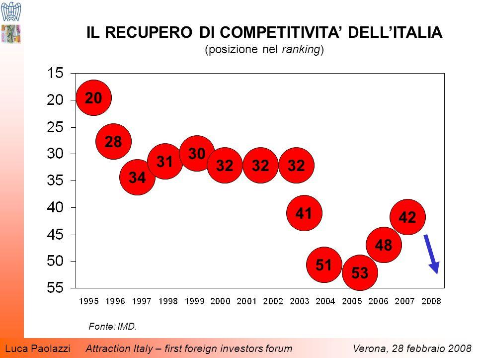 Luca Paolazzi Attraction Italy – first foreign investors forum Verona, 28 febbraio 2008 IL RECUPERO DI COMPETITIVITA' DELL'ITALIA (posizione nel ranking) Fonte: IMD.
