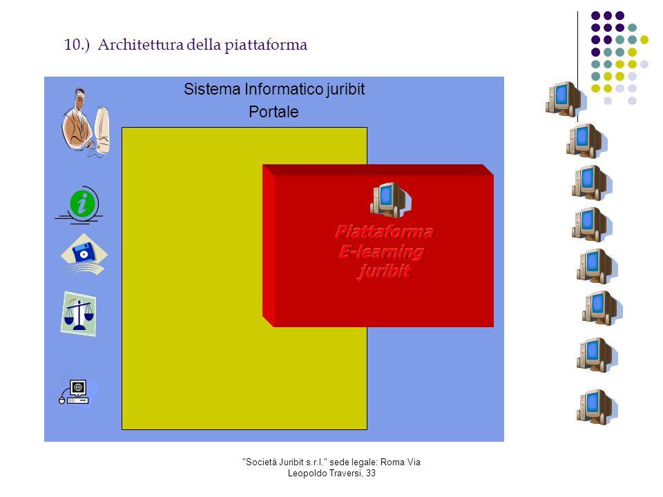 Società Juribit s.r.l. sede legale: Roma Via Leopoldo Traversi, 33 10.) Architettura della piattaforma Sistema Informatico juribit Portale SIJ
