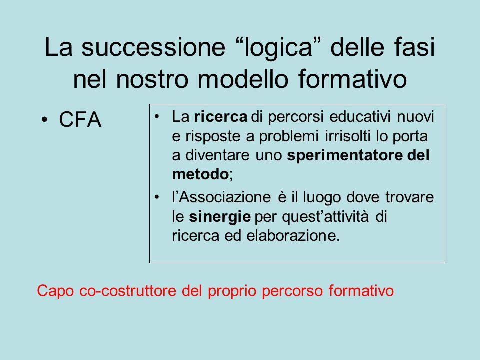 La successione logica delle fasi nel nostro modello formativo CFA La ricerca di percorsi educativi nuovi e risposte a problemi irrisolti lo porta a diventare uno sperimentatore del metodo; l'Associazione è il luogo dove trovare le sinergie per quest'attività di ricerca ed elaborazione.