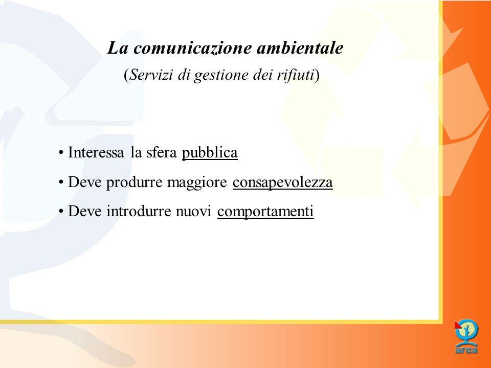 La comunicazione ambientale Interessa la sfera pubblica Deve produrre maggiore consapevolezza Deve introdurre nuovi comportamenti (Servizi di gestione dei rifiuti)