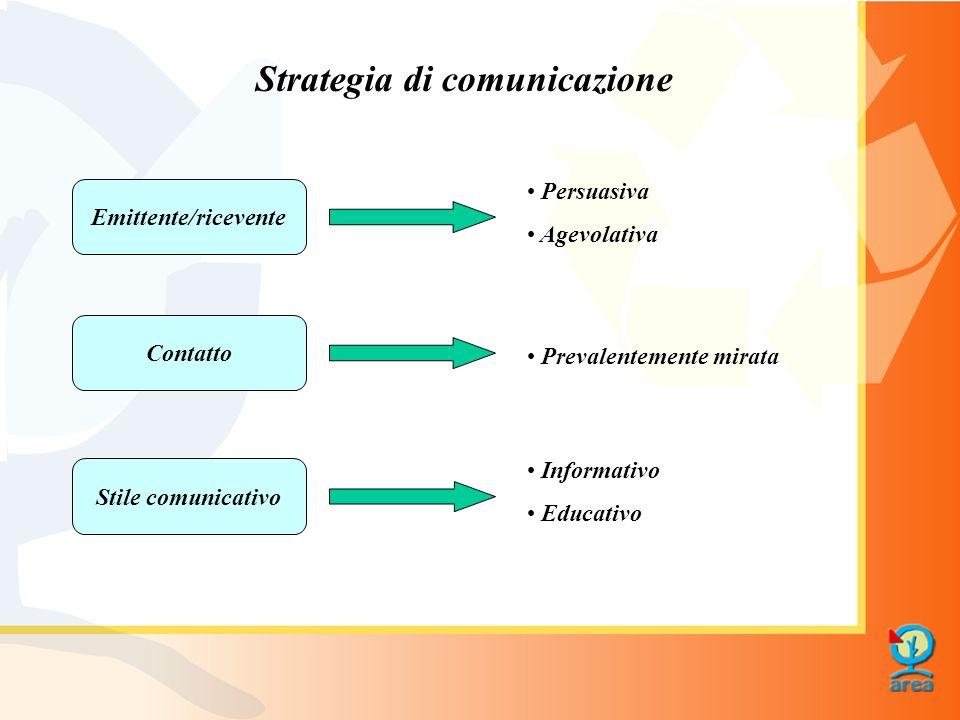 Strategia di comunicazione Emittente/ricevente Persuasiva Agevolativa Contatto Prevalentemente mirata Stile comunicativo Informativo Educativo