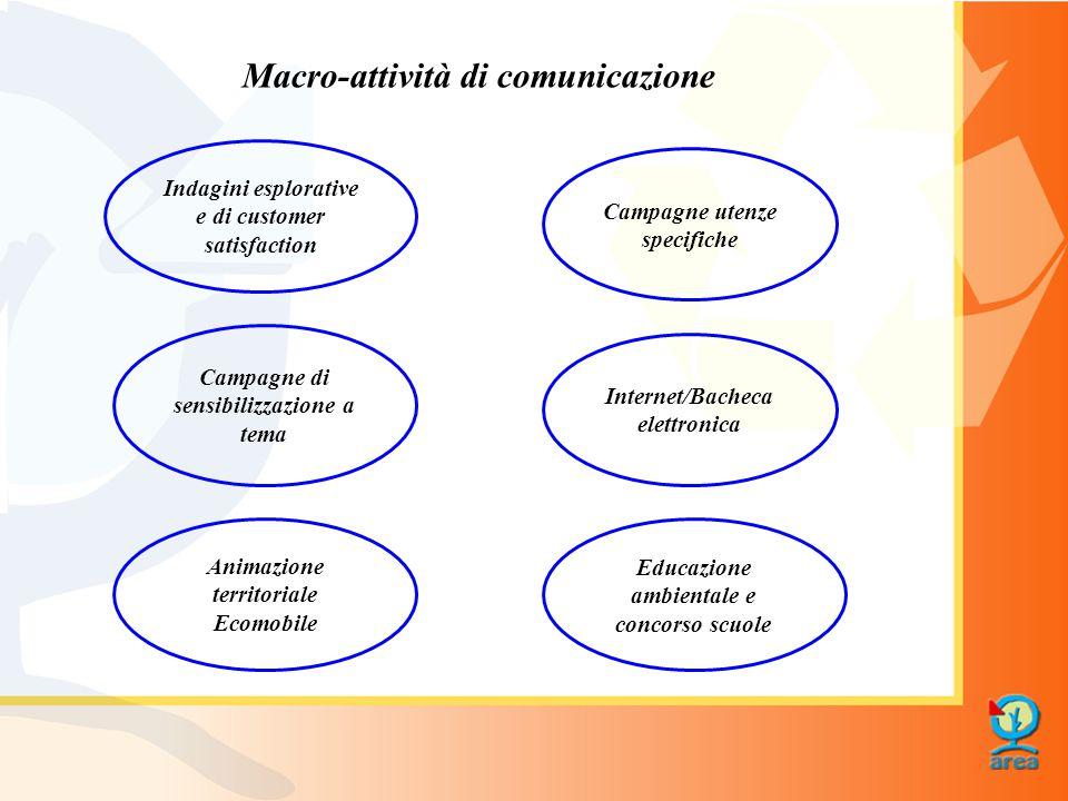 Macro-attività di comunicazione Indagini esplorative e di customer satisfaction Campagne di sensibilizzazione a tema Educazione ambientale e concorso scuole Campagne utenze specifiche Animazione territoriale Ecomobile Internet/Bacheca elettronica