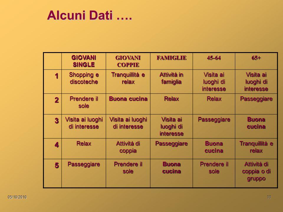 05/10/201011 Alcuni Dati ….