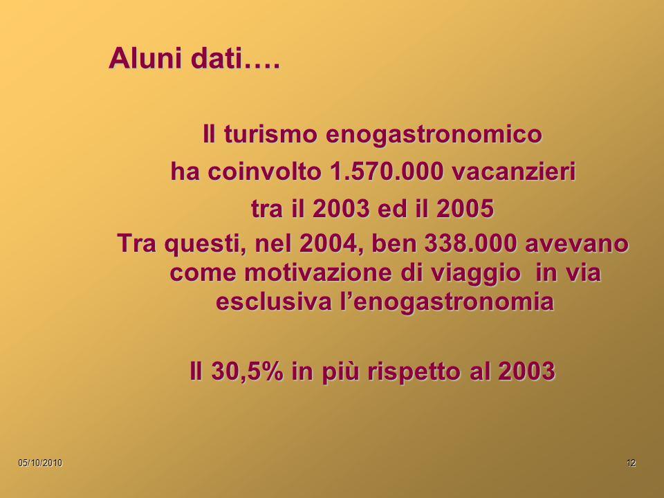 05/10/201012 Aluni dati…. Il turismo enogastronomico ha coinvolto 1.570.000 vacanzieri tra il 2003 ed il 2005 Tra questi, nel 2004, ben 338.000 avevan